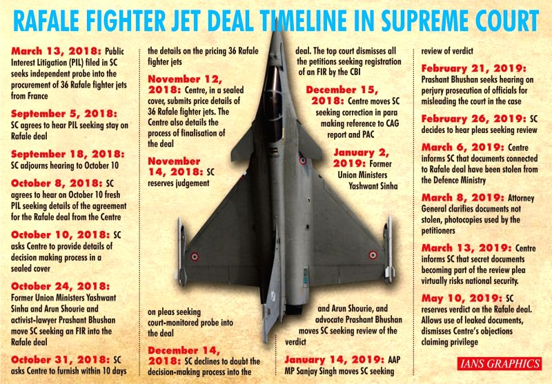 Rafale Fighter Jet Deal Timeline In Supreme Court. (IANS Infographics)