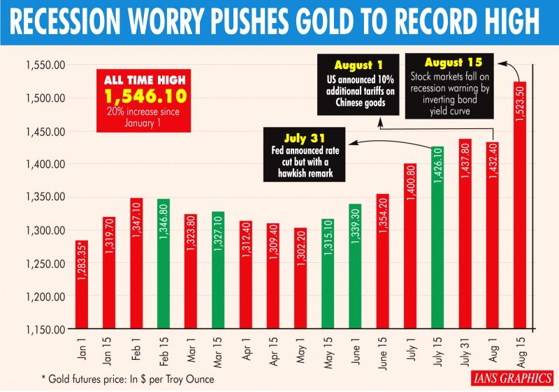 Recession worry pushes gold to record high. (IANS Infographics)