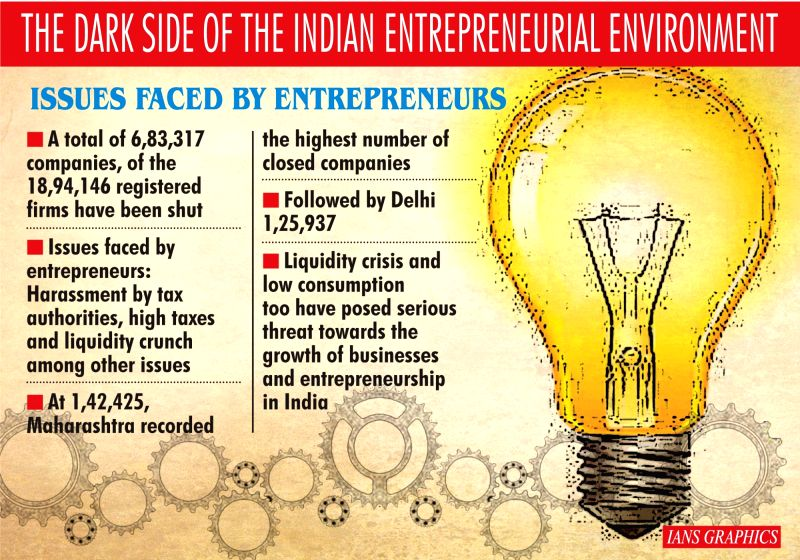 The dark side of the Indian Entrepreneurial Environment. (IANS Infographics)