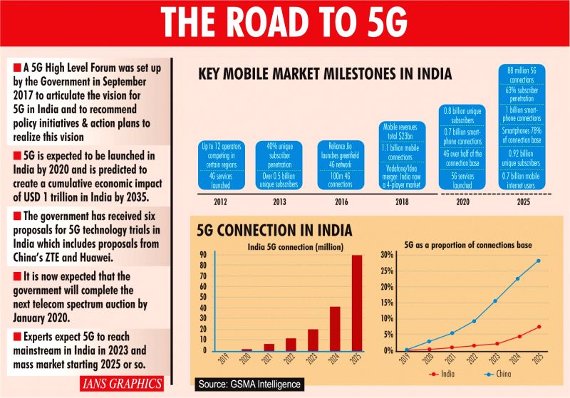 The Road To 5G. (IANS Infographics)