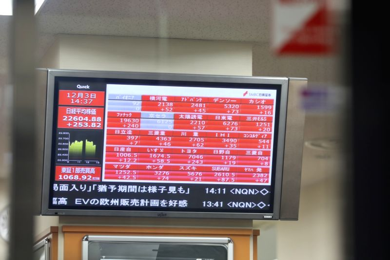 TOKYO, Dec. 3, 2018 (Xinhua) -- An electronic stock indicator shows the stock index in Tokyo, Japan, on Dec. 3, 2018. Tokyo stocks closed higher Monday, with the benchmark Nikkei stock index extending its run of closing highs for a seventh straight d(Image Source: IANS News)
