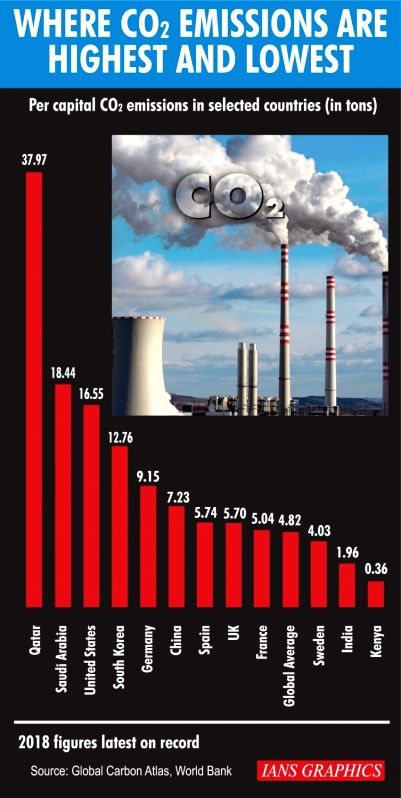 Where CO2 Emissions Are Highest And Lowest. (IANS Infographics)