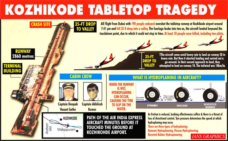 Black box of Air India Express flight recovered. (IANS Infographics)