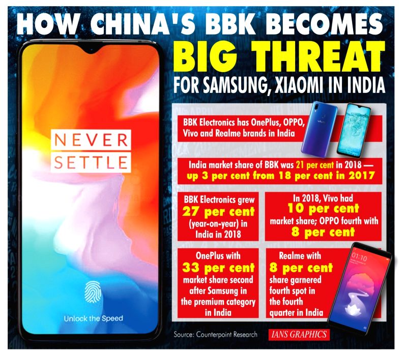 How China's BBK becomes big threat for Samsung, Xiaomi in India.