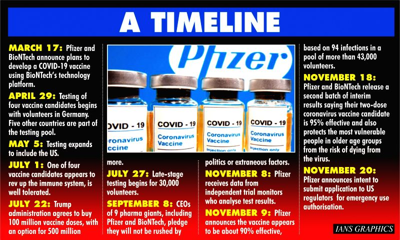 Pfizer's record breaking 9 month sprint to Covid-19 vaccine: A timeline. (IANS Infographics)