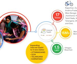 """After bridging the digital gender divide and empowering 15 million women in rural India, Google's """"Internet Saathi"""" programme is set to expand to four new states."""