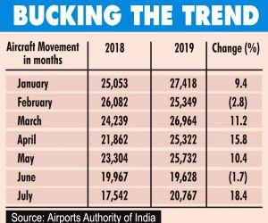 General aviation beats slowdown blues, flights up 18% in July