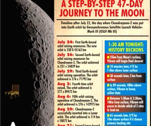 Chandrayaan 2: A step-by-step 47-day journey to the moon