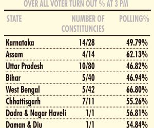 LS polls: Over 50% polling till 3 p.m. in phase 3