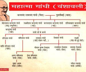 Mahatma Gandhi Family Tree