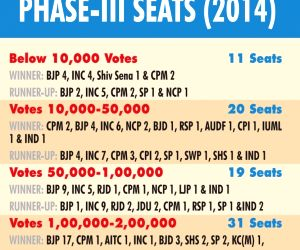 Margin of victory in phase-III seats (2014)
