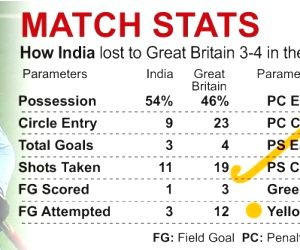 Olympic hockey: India miss bronze medal with heartbreak defeat to Great Britain
