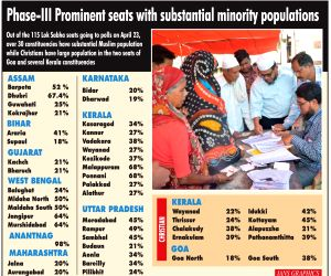 Phase-III prominent seats with substantial minority populations