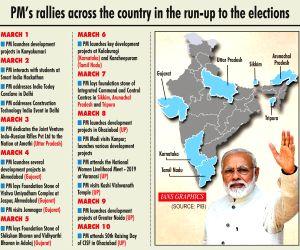 Modi, Rahul firm up narratives in election criss-cross(Dangal 2019)