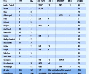 Allies likely to push NDA tally near 300 mark: IANS-CVoter 2019 survey