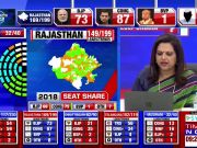 Assembly election results:  Congress leading in Rajasthan, MP and Chhattisgarh; TRS, MNF ahead in Telangana, Mizoram respectively