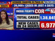 Covid-19: India's count crosses 1.38 lakh; 6,977 new cases reported in 24 hours