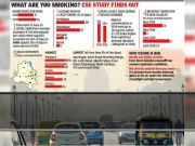 Delhi: Ozone safety breached in six summer days