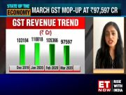 GST collection falls below Rs 1 lakh cr-mark, March revenues stand at Rs 97,597 cr