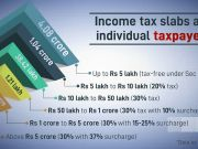 Income tax cut in Budget 2020: To expect or not to expect?