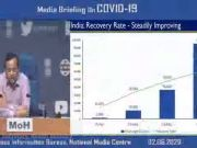 India's Covid-19 case fatality rate per lakh population amongst lowest in world: Health Ministry