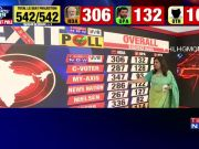 Lok Sabha Election Exit Polls highlights