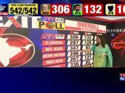 Lok Sabha Election Exit Polls highlights