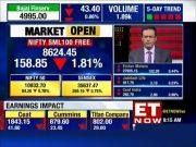 Market open: Nifty opens down by 90 points