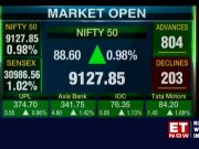 Sensex gains 375 points, tops 31,000; Nifty above 9,100