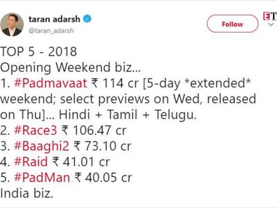 Salman Khan's Eid release 'Race 3' enters 100 crore club