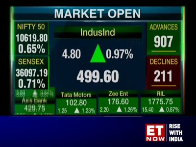 Sensex gains 150 pts, Nifty tops 10,600; HAL jumps 7%, JB Chem 3%