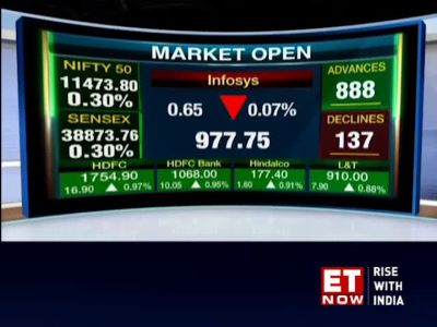 Sensex gains 200 points, Nifty at 11,470; Vodafone Idea rises 4%