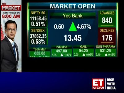 Sensex gains over 150 pts ahead of RBI policy outcome; Nifty tops 11,150