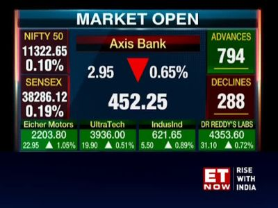 Sensex rises 70 points, Nifty50 above 11,350; Vodafone Idea rallies 9%